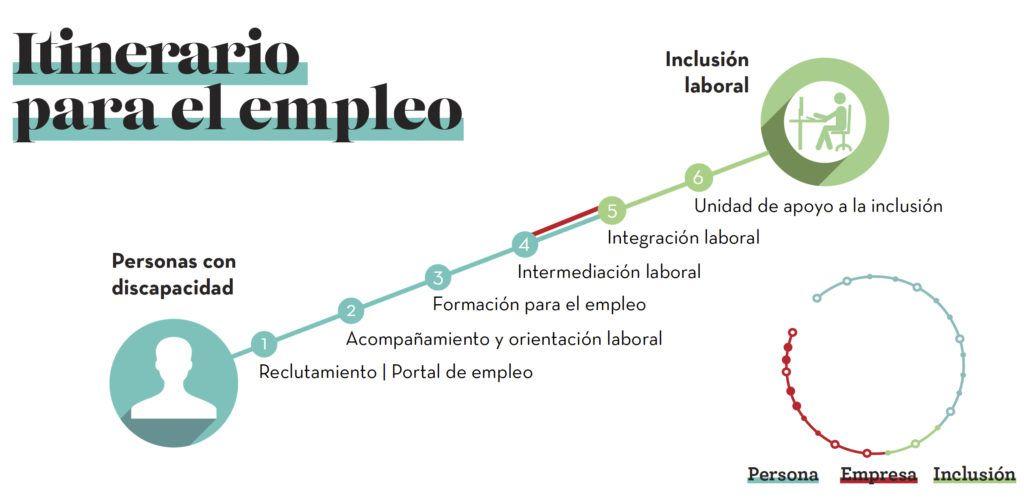 empleo itinerario fundacion adecco - 120 puestos de empleo en Fundación Adecco